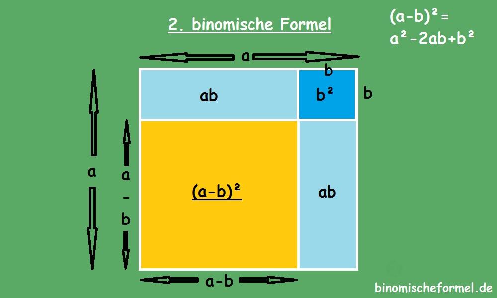 Zweite Binomische Formel Wwwbinomischeformelde
