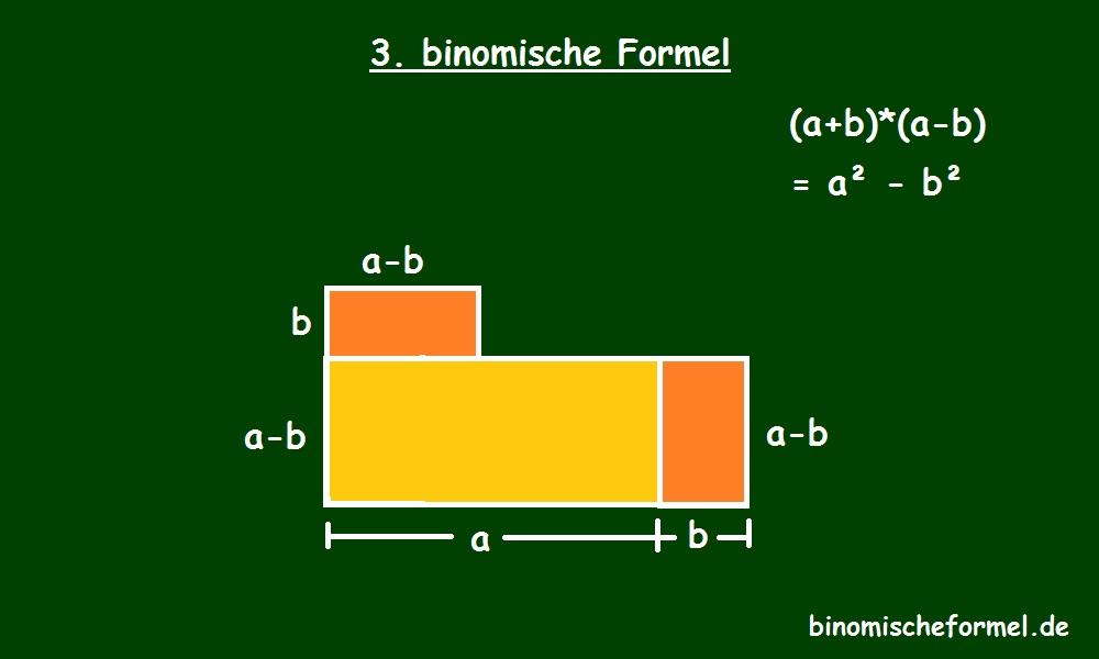 Die dritte binomische Formel grafische Herleitung