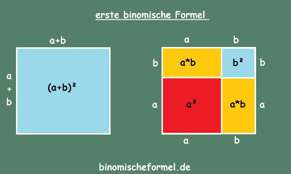 Die erste binomische Formel ausmultipliziert